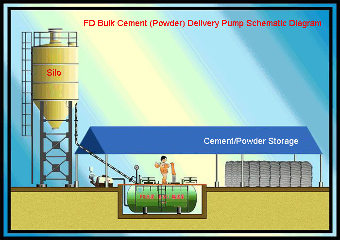 FD Series Bulk Cement (Powder) Pump